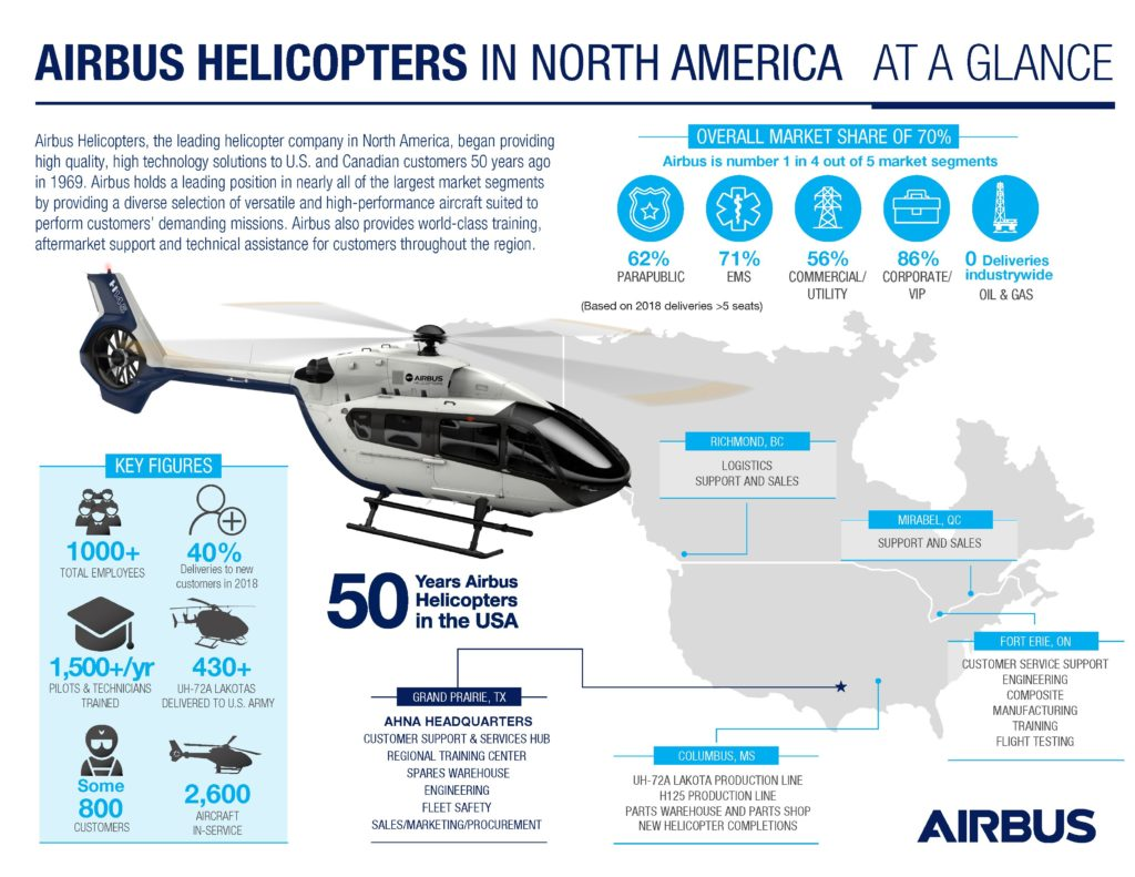Infografía Airbus Helicopters Inc, Infografía Airbus Helicopters en Estados Unidos