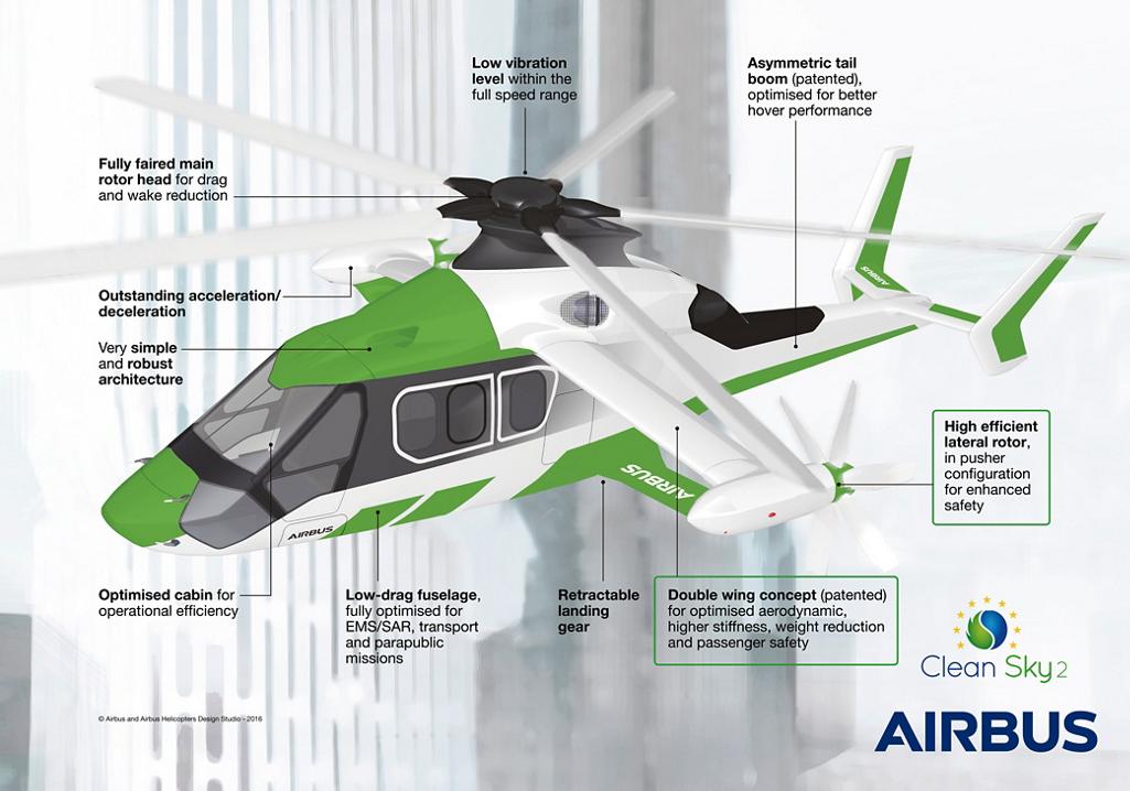 Clean Sky: 3 PYMES abordan la instrumentación para el Airbus RACER