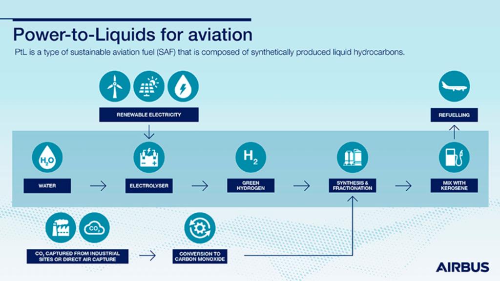 Airbus se une al Consorcio SAF+ para el desarrollo de biocombustible